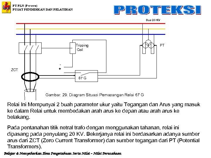 PT PLN (Persero) PUSAT PENDIDIKAN DAN PELATIHAN Bus 20 KV Tripping Coil ZCT PT