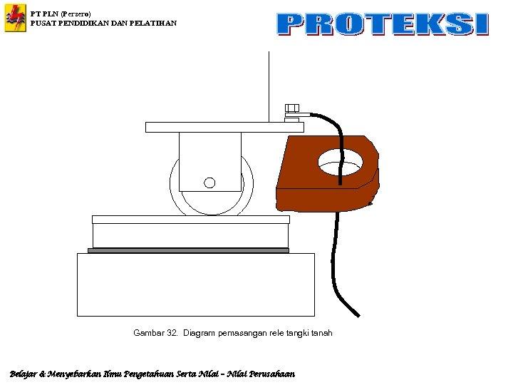 PT PLN (Persero) PUSAT PENDIDIKAN DAN PELATIHAN Gambar 32. Diagram pemasangan rele tangki tanah