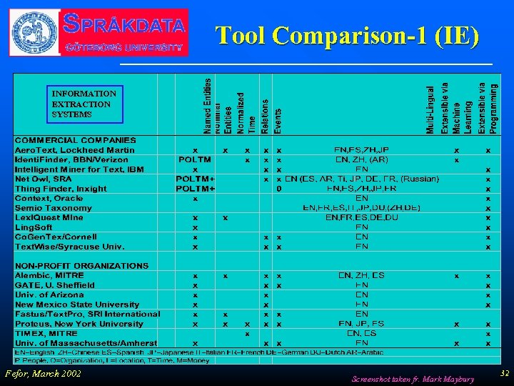 Tool Comparison-1 (IE) INFORMATION EXTRACTION SYSTEMS Fefor, March 2002 Screenshot taken fr. Mark Maybury