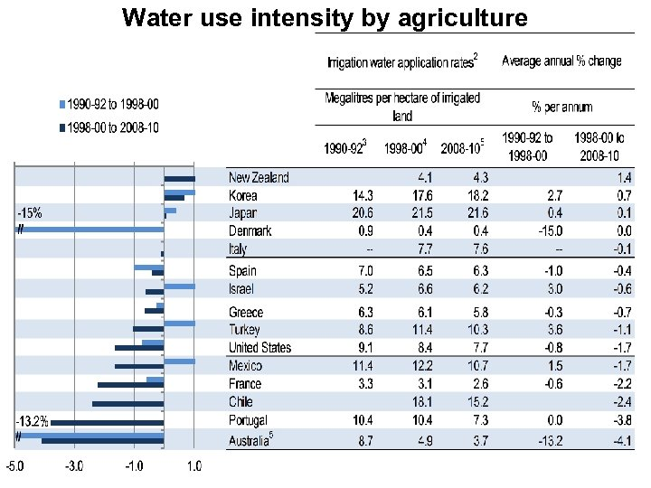 Water use intensity by agriculture