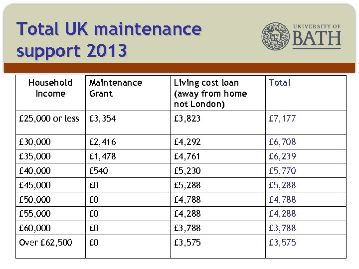 Total UK maintenance support 2013 Household Income Maintenance Grant Living cost loan (away from