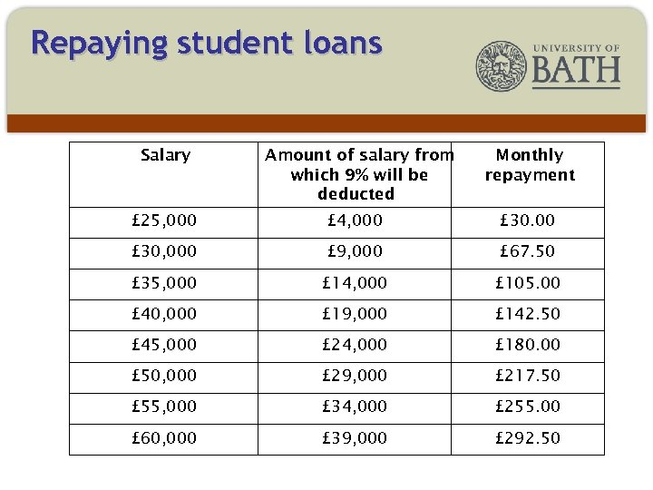 Repaying student loans Salary Amount of salary from which 9% will be deducted Monthly