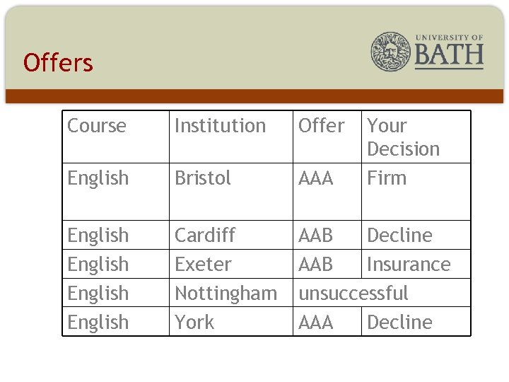 Offers Course Institution Offer Your Decision Firm English Bristol AAA English Cardiff Exeter Nottingham