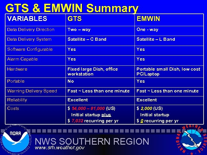 GTS & EMWIN Summary VARIABLES GTS EMWIN Data Delivery Direction Two – way One