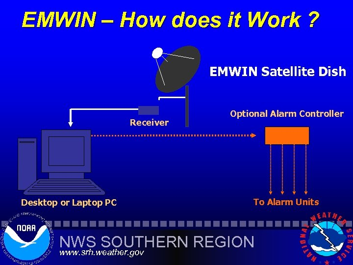 EMWIN – How does it Work ? EMWIN Satellite Dish Receiver Desktop or Laptop