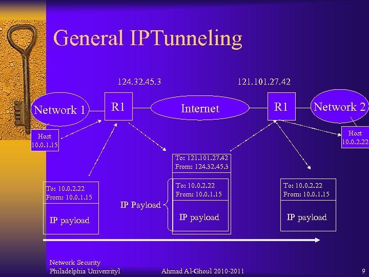 General IPTunneling 124. 32. 45. 3 Network 1 R 1 121. 101. 27. 42