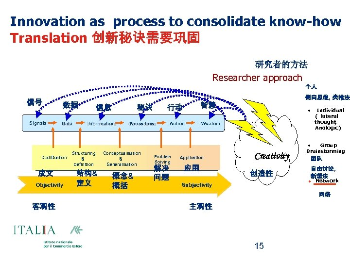 Innovation as process to consolidate know-how Translation 创新秘诀需要巩固 研究者的方法 Researcher approach 个人 信号 Signals