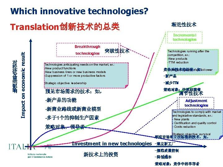 Which innovative technologies? Translation创新技术的总类 渐进性技术 Incremental technologies 对 经 济 发 展 的 影