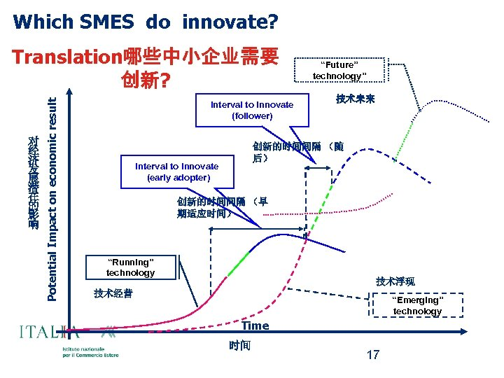 Which SMES do innovate? 对 经 济 发 展 潜 在 的 影 响