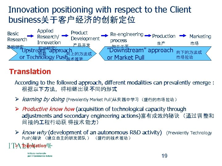 Innovation positioning with respect to the Client business关于客户经济的创新定位 Basic Research 基础研究 Applied Research/ Innovation