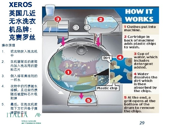 XEROS 英国几近 无水洗衣 机品牌: 克赛罗丝 操作原理 1. 把衣物放入洗衣机 中 2. 在机器背后的滚筒 内加入洗衣用的塑 料芯片 3.