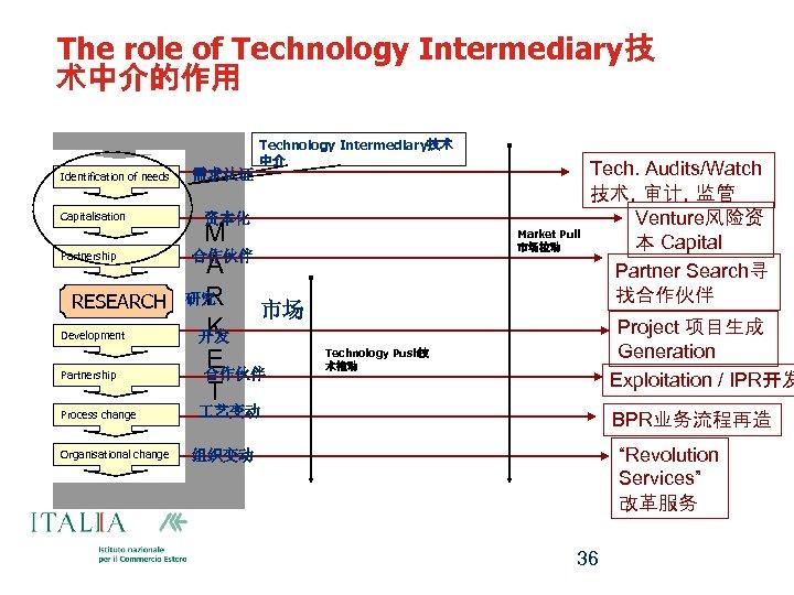 The role of Technology Intermediary技 术中介的作用 Identification of needs Capitalisation Partnership RESEARCH Development Partnership