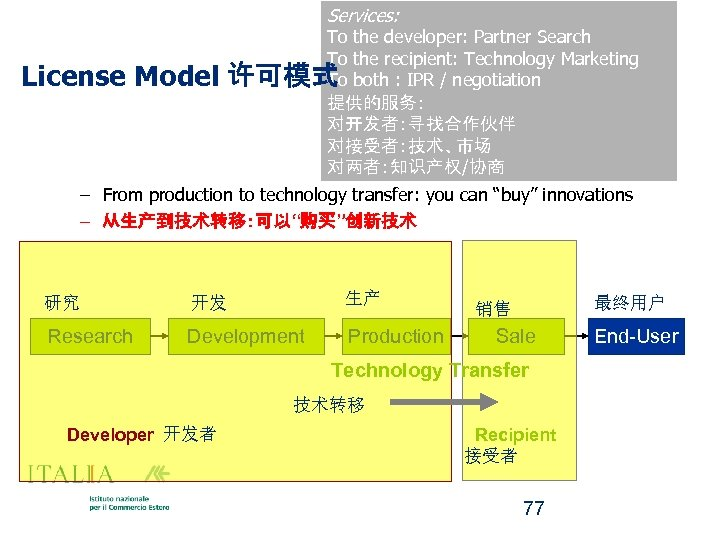 Services: License Model To the developer: Partner Search To the recipient: Technology Marketing 许可模式