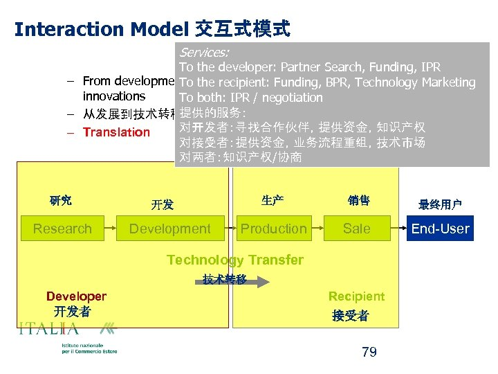 Interaction Model 交互式模式 Services: To the developer: Partner Search, Funding, IPR – From development
