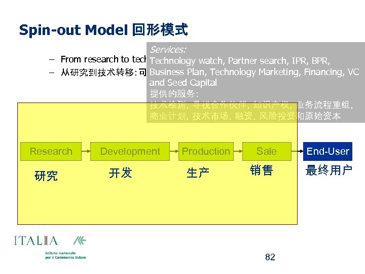 """Spin-out Model 回形模式 Services: – From research to technology transfer: you can """"do"""" innovations"""