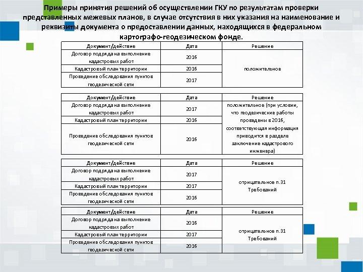 Примеры принятия решений об осуществлении ГКУ по результатам проверки представленных межевых планов, в случае