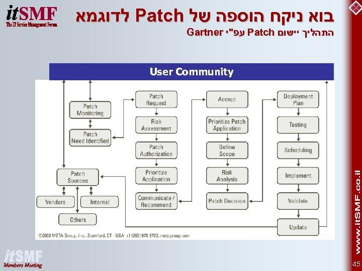בוא ניקח הוספה של Patch לדוגמא התהליך יישום Patch עפ