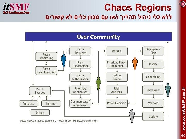 Chaos Regions ללא כלי ניהול תהליך ו/או עם מגוון כלים לא קשורים User