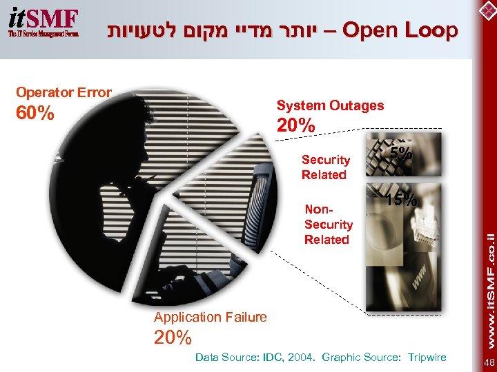 – יותר מדיי מקום לטעויות Open Loop Operator Error System Outages 60% 20%