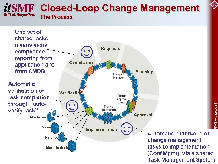 Closed-Loop Change Management The Process One set of shared tasks means easier compliance reporting