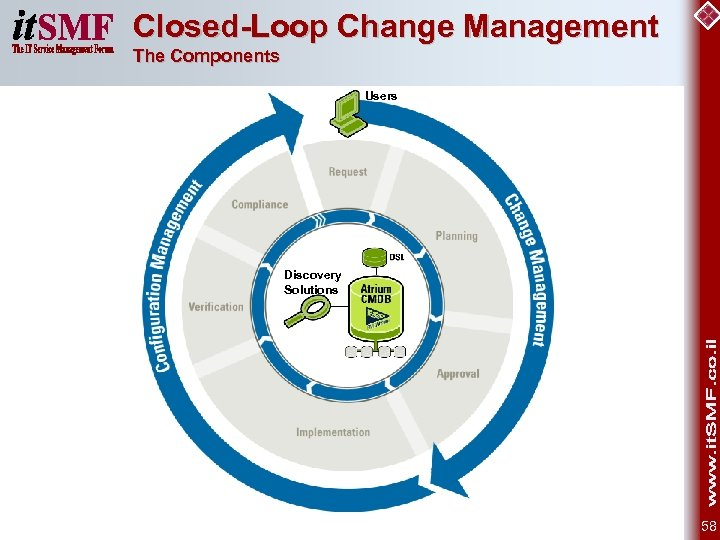 Closed-Loop Change Management The Components Users Discovery Solutions 58