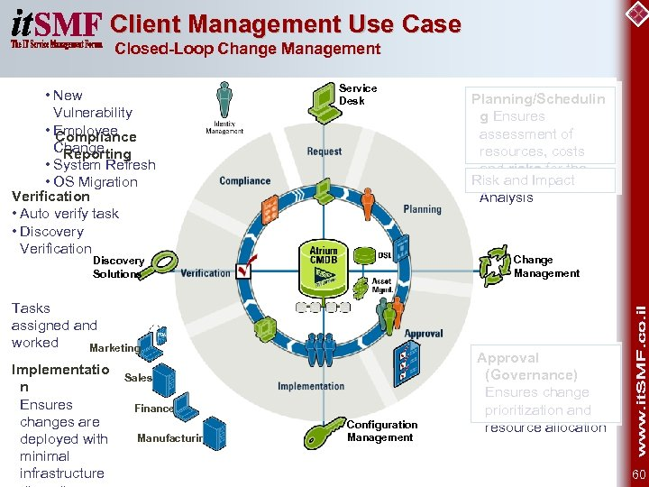 Client Management Use Case Closed-Loop Change Management • New Vulnerability • Employee Compliance Change