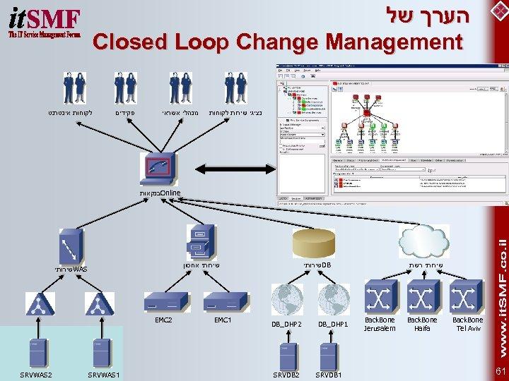 הערך של Closed Loop Change Management לקוחות אינטרנט פקידים מנהלי אשראי נציגי שירות