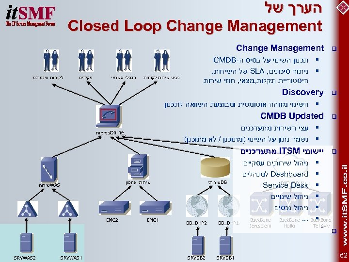 הערך של Closed Loop Change Management q Change Management § תכנון השינוי על