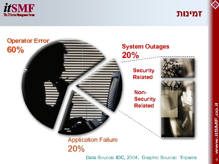 זמינות Operator Error System Outages 60% 20% Security Related Non. Security Related 5%