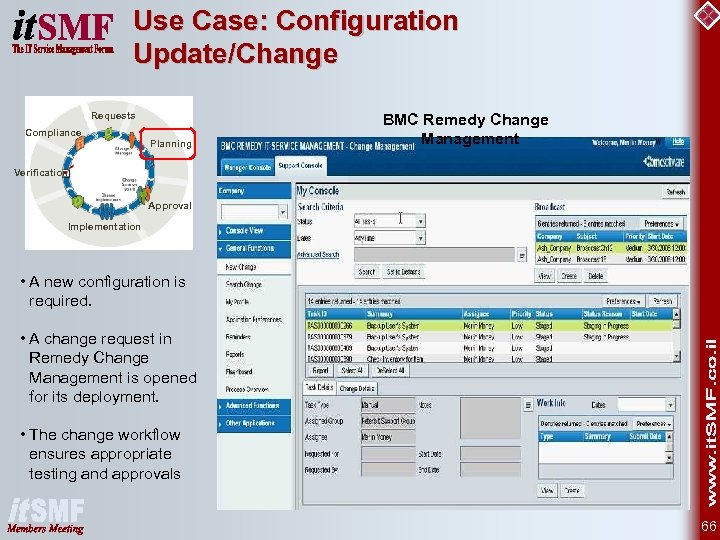 Use Case: Configuration Update/Change Requests Compliance Planning BMC Remedy Change Management Verification Approval Implementation