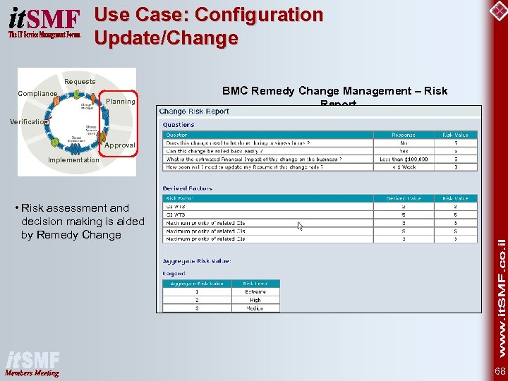Use Case: Configuration Update/Change Requests Compliance Planning BMC Remedy Change Management – Risk Report