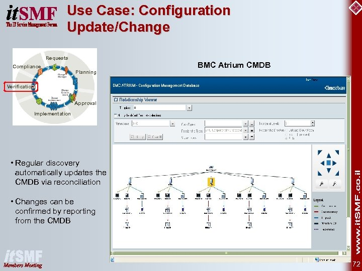 Use Case: Configuration Update/Change Requests Compliance BMC Atrium CMDB Planning Verification Approval Implementation •