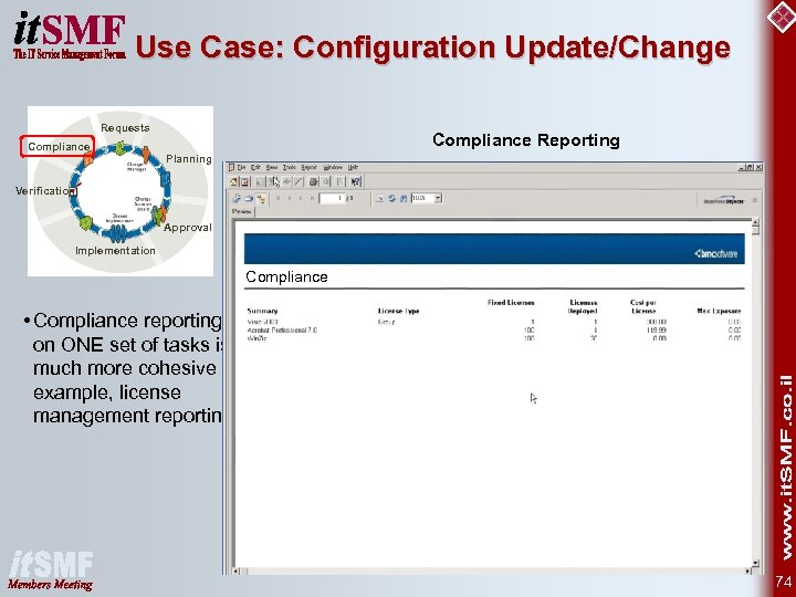 Use Case: Configuration Update/Change Requests Compliance Reporting Planning Verification Approval Implementation Compliance • Compliance