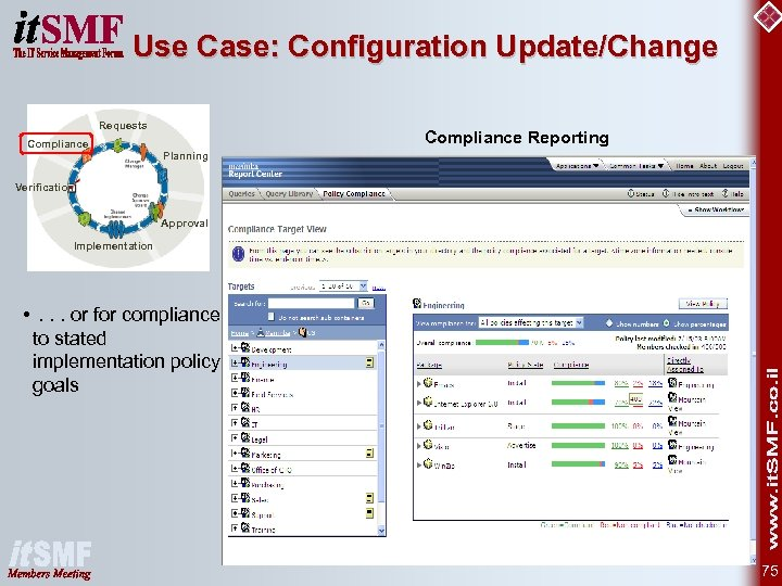 Use Case: Configuration Update/Change Requests Compliance Reporting Planning Verification Approval Implementation Compliance • .