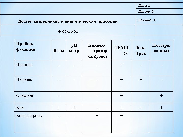 Лист: 2 Листов: 2 Издание: 1 Доступ сотрудников к аналитическим приборам Ф 02 -11