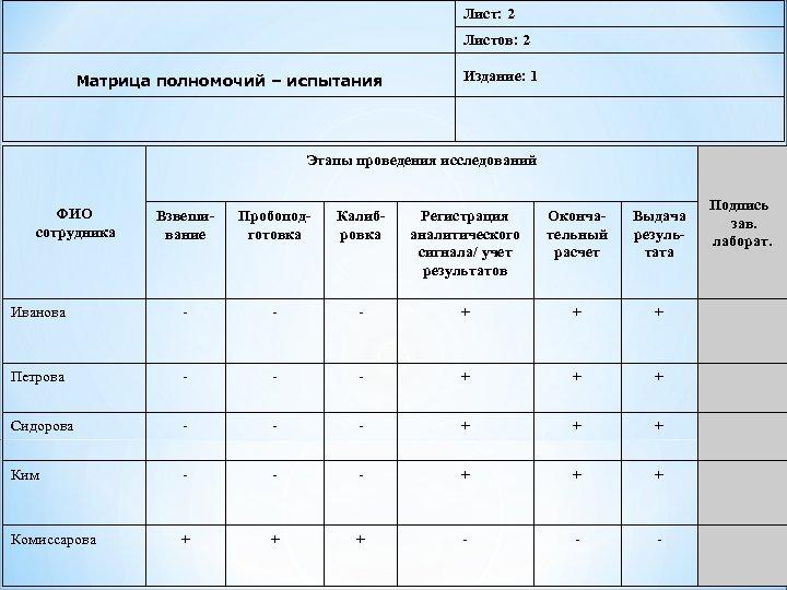 Лист: 2 Листов: 2 Матрица полномочий – испытания Издание: 1 Этапы проведения исследований ФИО