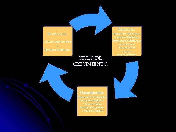 Expansión: Planificación: Consulta Institucionales y Reunión de Reflexión CICLO DE CRECIMIENTO Consolidación: Reuniones Devoconales,