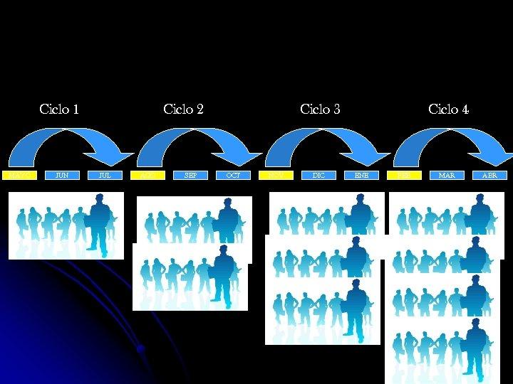 Ciclo 1 MAYO JUN Ciclo 2 JUL AGO SEP Ciclo 3 OCT NOV DIC