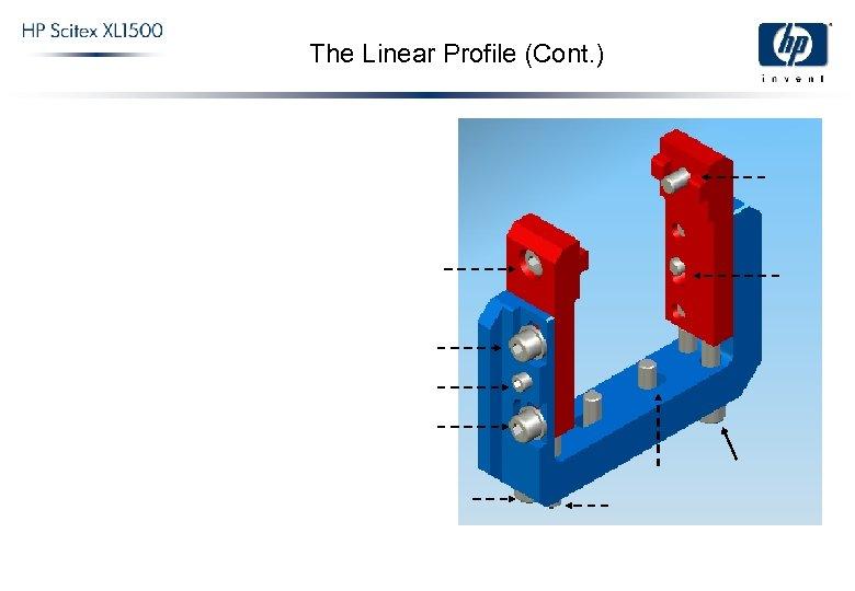 The Linear Profile (Cont. )