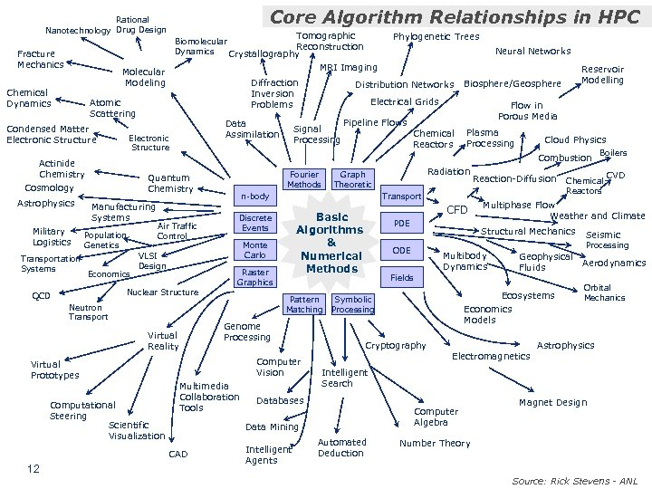 Core Algorithm Relationships in HPC Rational Nanotechnology Drug Design Tomographic Fracture Mechanics Diffraction Inversion