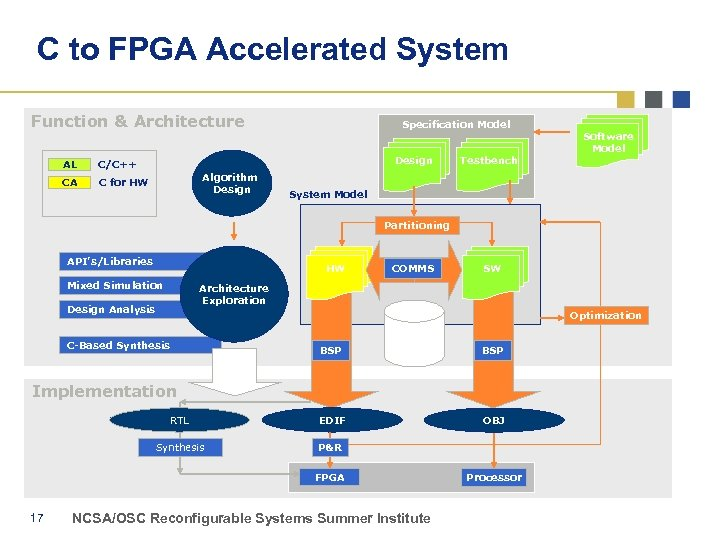 C to FPGA Accelerated System Function & Architecture AL Design C/C++ CA Specification Model