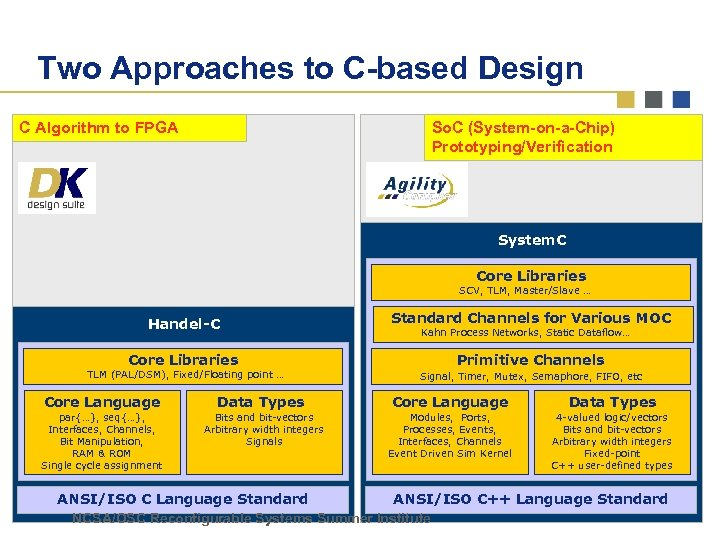 Two Approaches to C-based Design So. C (System-on-a-Chip) Prototyping/Verification C Algorithm to FPGA System.