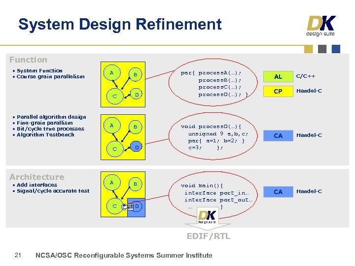 System Design Refinement Function • System Function • Course grain parallelism A C •