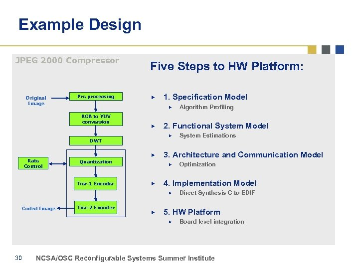 Example Design JPEG 2000 Compressor Original Image Pre processing Five Steps to HW Platform:
