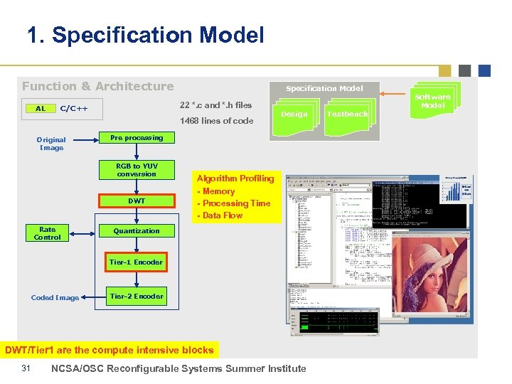 1. Specification Model Function & Architecture 22 *. c and *. h files C/C++