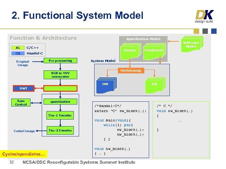 2. Functional System Model Function & Architecture AL C/C++ CA Specification Model Handel-C Original