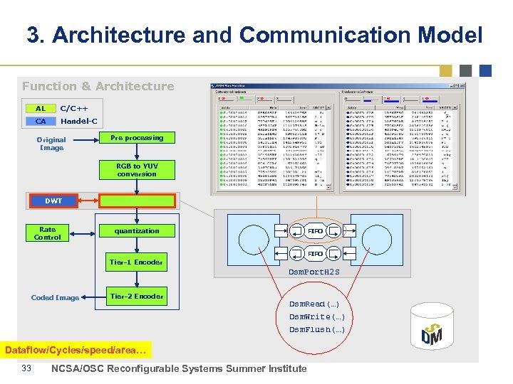 3. Architecture and Communication Model Function & Architecture AL C/C++ CA Handel-C Original Image