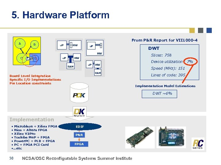 5. Hardware Platform From P&R Report for VII 1000 -4 A B u. P