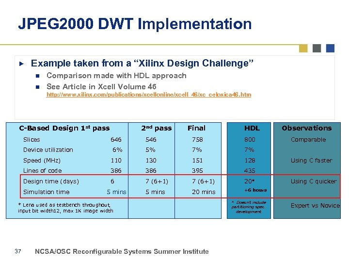 """JPEG 2000 DWT Implementation Example taken from a """"Xilinx Design Challenge"""" n n Comparison"""