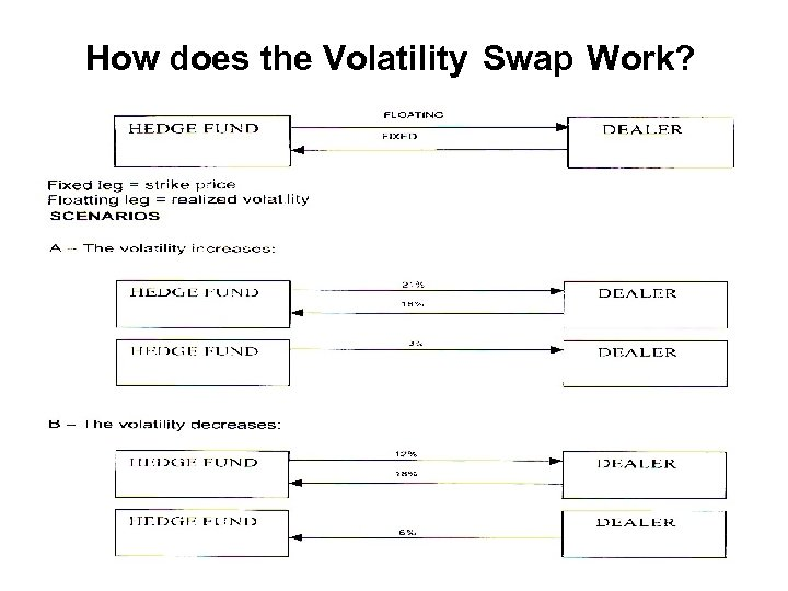 How does the Volatility Swap Work?